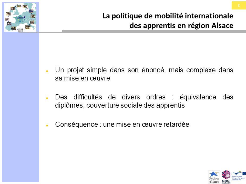 9 La politique de mobilité internationale des apprentis en région Alsace Une volonté régionale dextension : A de nouveaux publics : formations supérieures A un échelon géographique plus large (Alsace-Bade- Würtemberg )