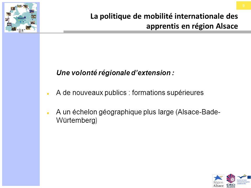 9 La politique de mobilité internationale des apprentis en région Alsace Une volonté régionale dextension : A de nouveaux publics : formations supérie
