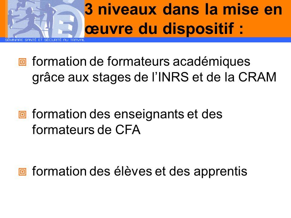3 niveaux dans la mise en œuvre du dispositif : formation de formateurs académiques grâce aux stages de lINRS et de la CRAM formation des enseignants