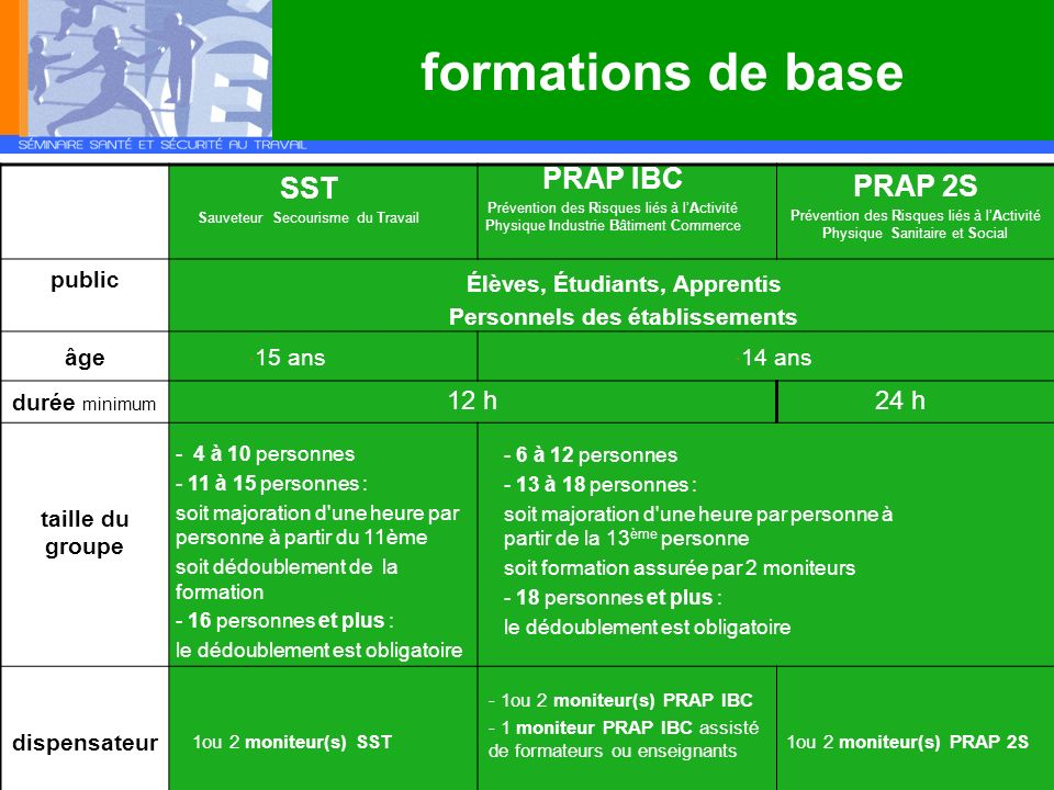public âge durée minimum taille du groupe dispensateur formations de base Élèves, Étudiants, Apprentis Personnels des établissements 15 ans 14 ans - 4