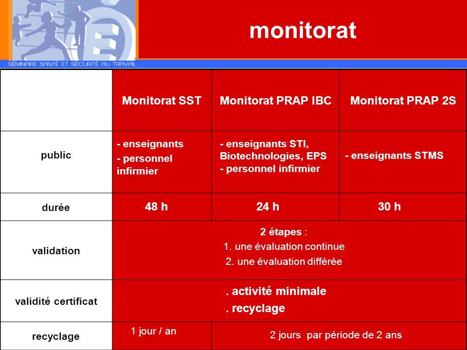 Monitorat SSTMonitorat PRAP IBCMonitorat PRAP 2S public durée validation validité certificat recyclage monitorat - enseignants - personnel infirmier -