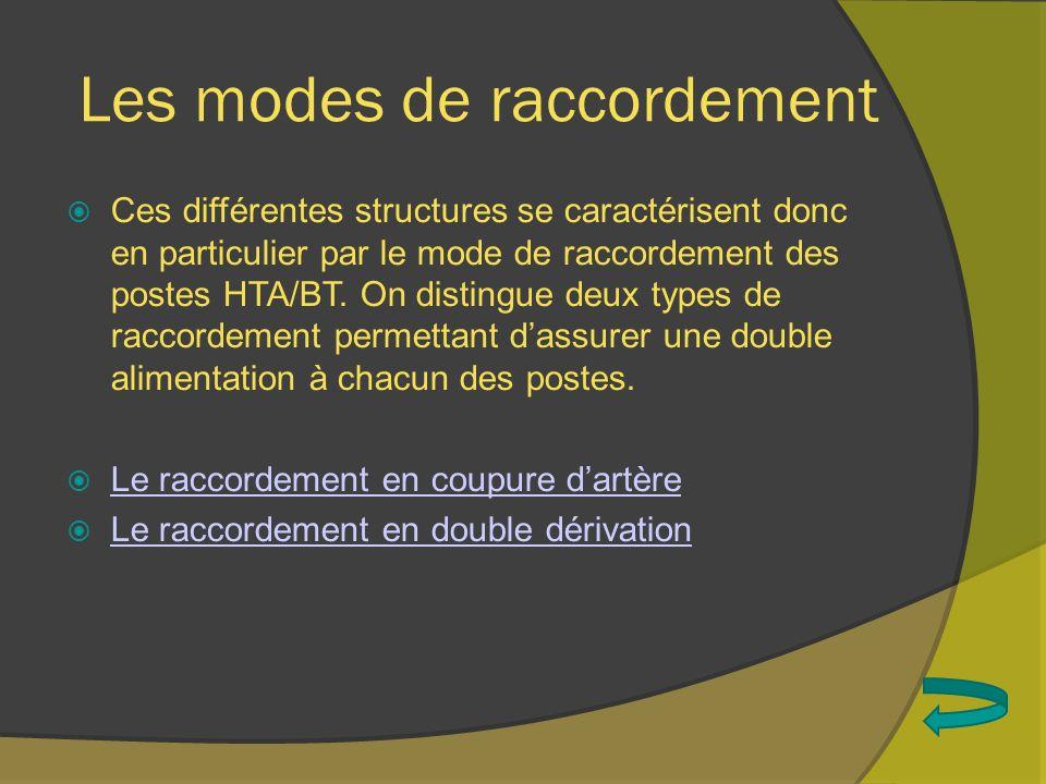 Les modes de raccordement Ces différentes structures se caractérisent donc en particulier par le mode de raccordement des postes HTA/BT. On distingue