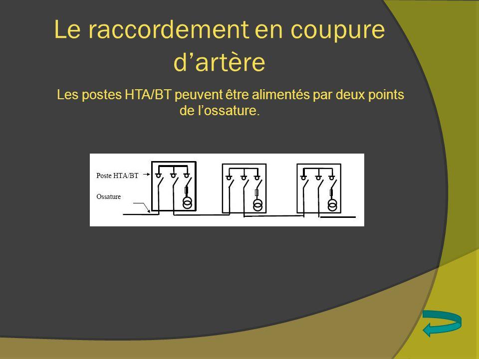 Le raccordement en coupure dartère Les postes HTA/BT peuvent être alimentés par deux points de lossature.