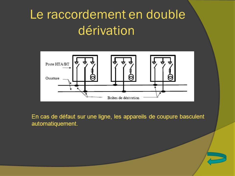 Le raccordement en double dérivation En cas de défaut sur une ligne, les appareils de coupure basculent automatiquement.