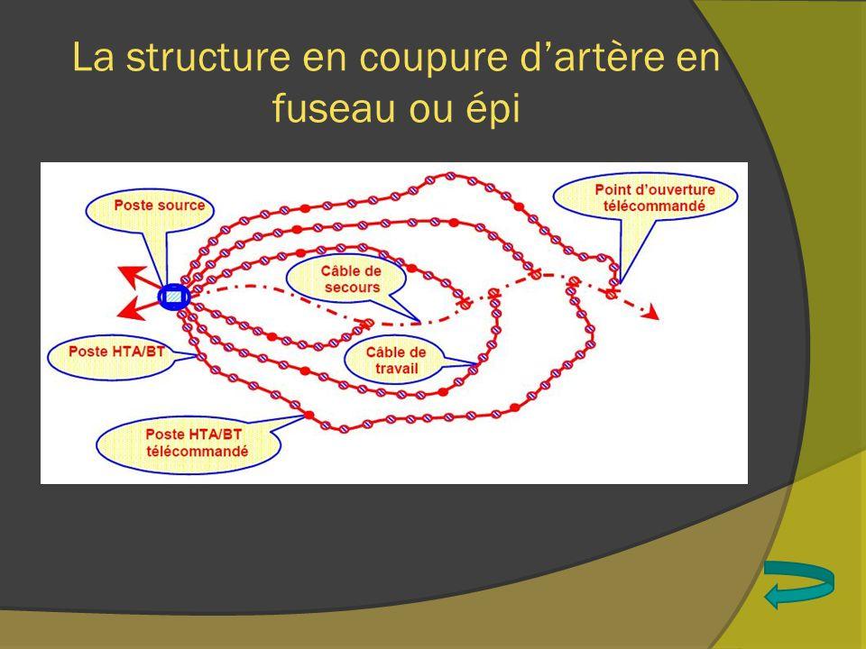 La structure en double dérivation