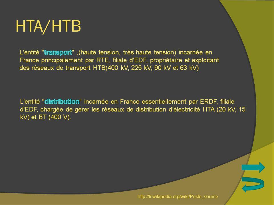 HTA/HTB http://fr.wikipedia.org/wiki/Poste_source