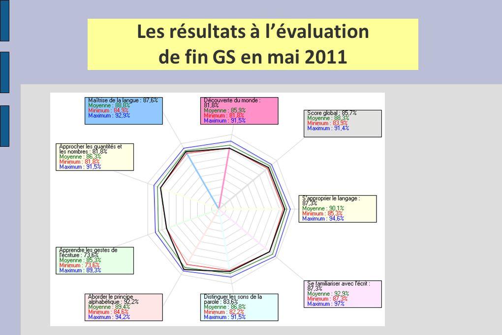 Les résultats à lévaluation de fin GS en mai 2011