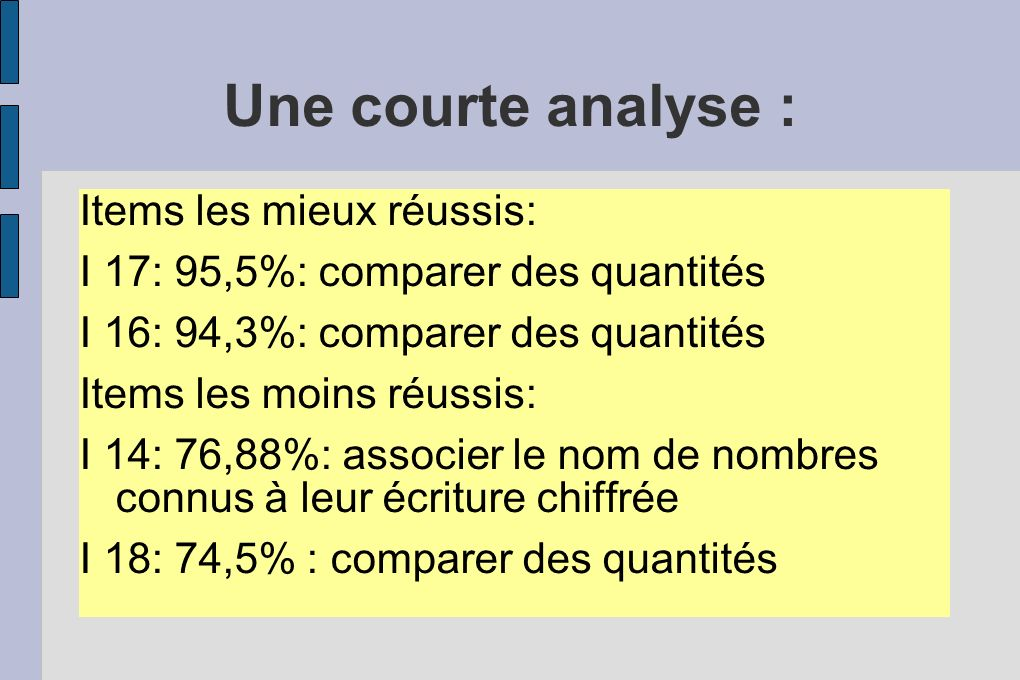Une courte analyse : Items les mieux réussis: I 17: 95,5%: comparer des quantités I 16: 94,3%: comparer des quantités Items les moins réussis: I 14: 7