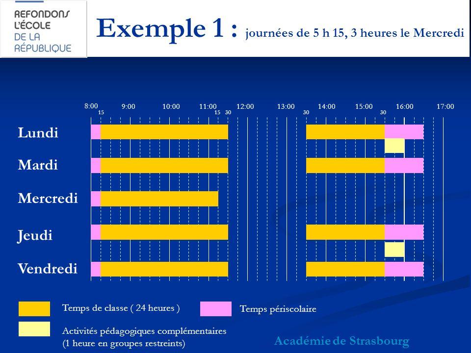 Exemple 1 : journées de 5 h 15, 3 heures le Mercredi Académie de Strasbourg 8:00 9:0010:0011:0012:0013:0015:0014:0017:0016:00 Lundi Mardi Mercredi Jeudi Vendredi Temps de classe ( 24 heures ) 30 15 30 Activités pédagogiques complémentaires (1 heure en groupes restreints) Temps périscolaire