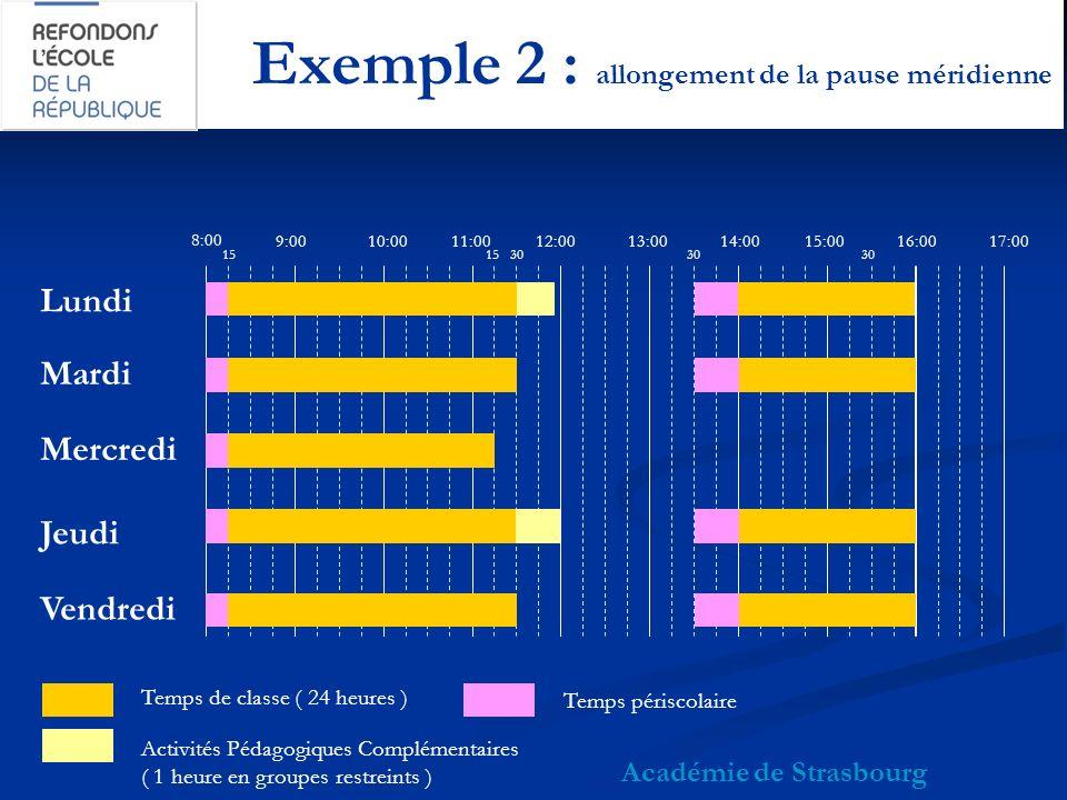Exemple 2 : allongement de la pause méridienne Académie de Strasbourg 8:00 9:0010:0011:0012:0013:0015:0014:0017:0016:00 Lundi Mardi Mercredi Jeudi Vendredi Temps de classe ( 24 heures ) Activités Pédagogiques Complémentaires ( 1 heure en groupes restreints ) 30 15 30 Temps périscolaire