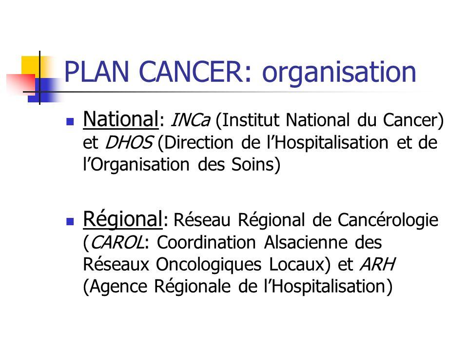 PLAN CANCER: organisation National : INCa (Institut National du Cancer) et DHOS (Direction de lHospitalisation et de lOrganisation des Soins) Régional