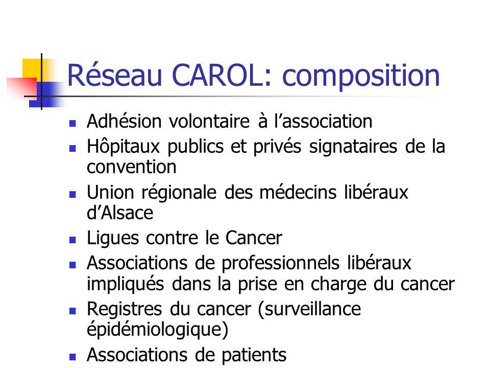Réseau CAROL: composition Adhésion volontaire à lassociation Hôpitaux publics et privés signataires de la convention Union régionale des médecins libé