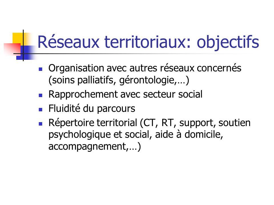 Réseaux territoriaux: objectifs Organisation avec autres réseaux concernés (soins palliatifs, gérontologie,…) Rapprochement avec secteur social Fluidi