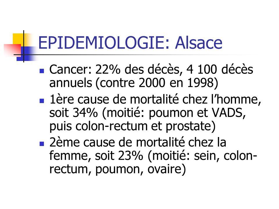 EPIDEMIOLOGIE: Alsace Cancer: 22% des décès, 4 100 décès annuels (contre 2000 en 1998) 1ère cause de mortalité chez lhomme, soit 34% (moitié: poumon e