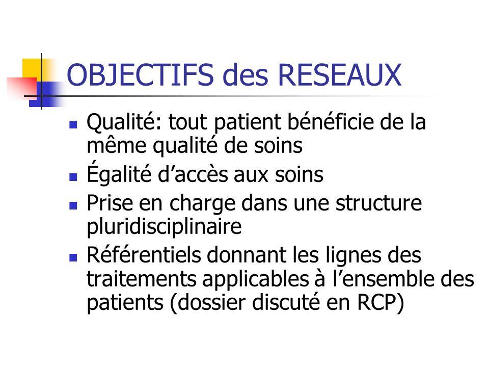 OBJECTIFS des RESEAUX Qualité: tout patient bénéficie de la même qualité de soins Égalité daccès aux soins Prise en charge dans une structure pluridis