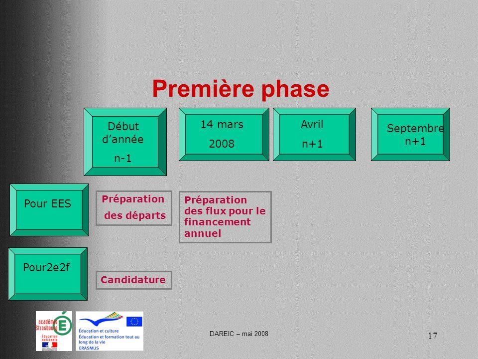 DAREIC – mai 2008 17 Première phase Début dannée n-1 Avril n+1 Pour2e2f Préparation des départs Pour EES Candidature 14 mars 2008 Septembre n+1 Préparation des flux pour le financement annuel