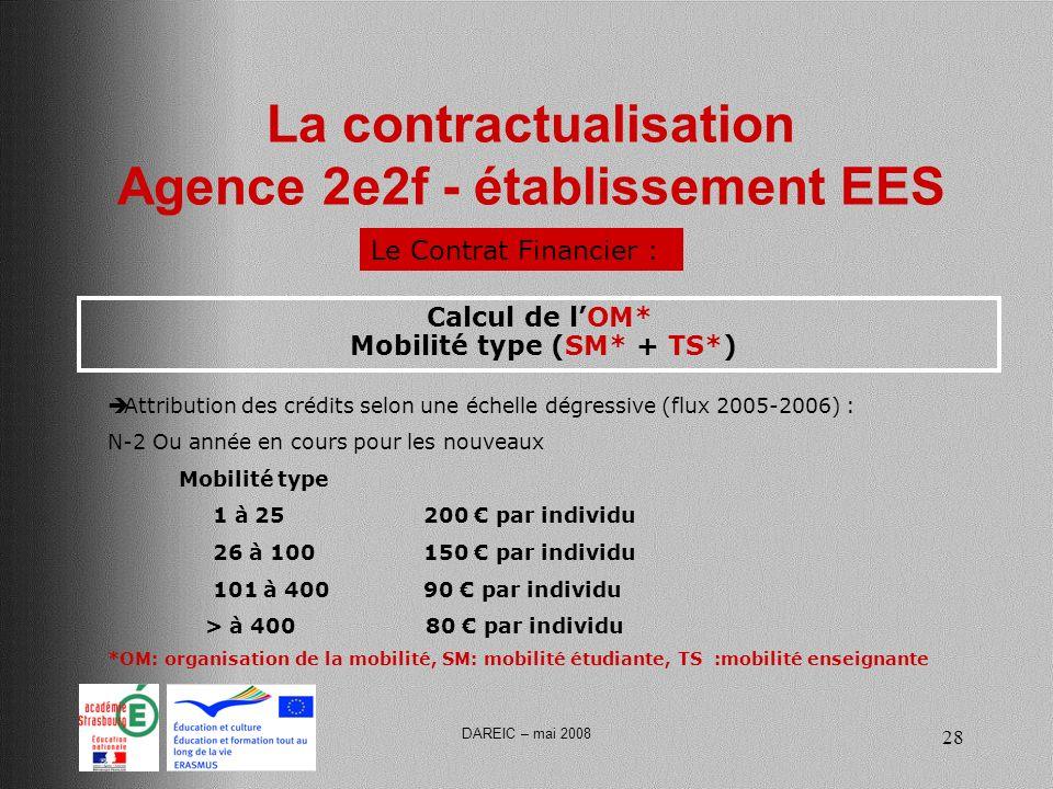 DAREIC – mai 2008 28 La contractualisation Agence 2e2f - établissement EES Le Contrat Financier : Calcul de lOM* Mobilité type (SM* + TS*) Attribution des crédits selon une échelle dégressive (flux 2005-2006) : N-2 Ou année en cours pour les nouveaux Mobilité type 1 à 25 200 par individu 26 à 100150 par individu 101 à 40090 par individu > à 400 80 par individu *OM: organisation de la mobilité, SM: mobilité étudiante, TS :mobilité enseignante