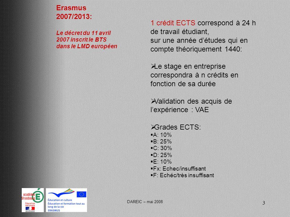 DAREIC – mai 2008 3 Erasmus 2007/2013: Le décret du 11 avril 2007 inscrit le BTS dans le LMD européen 1 crédit ECTS correspond à 24 h de travail étudiant, sur une année détudes qui en compte théoriquement 1440: Le stage en entreprise correspondra à n crédits en fonction de sa durée Validation des acquis de lexpérience : VAE Grades ECTS: A: 10% B: 25% C: 30% D: 25% E: 10% Fx: Echec/insuffisant F: Echéc/très insuffisant