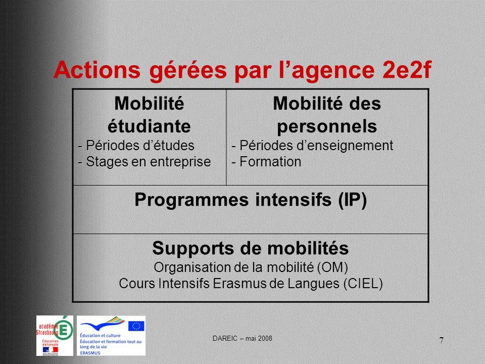 DAREIC – mai 2008 7 Actions gérées par lagence 2e2f Mobilité étudiante - Périodes détudes - Stages en entreprise Mobilité des personnels - Périodes denseignement - Formation Programmes intensifs (IP) Supports de mobilités Organisation de la mobilité (OM) Cours Intensifs Erasmus de Langues (CIEL)