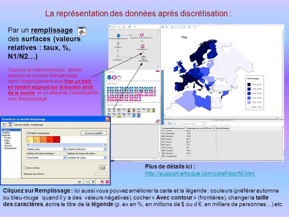 La représentation des données après discrétisation : Par un remplissage des surfaces (valeurs relatives : taux, %, N1/N2…) Toujours le même principe :
