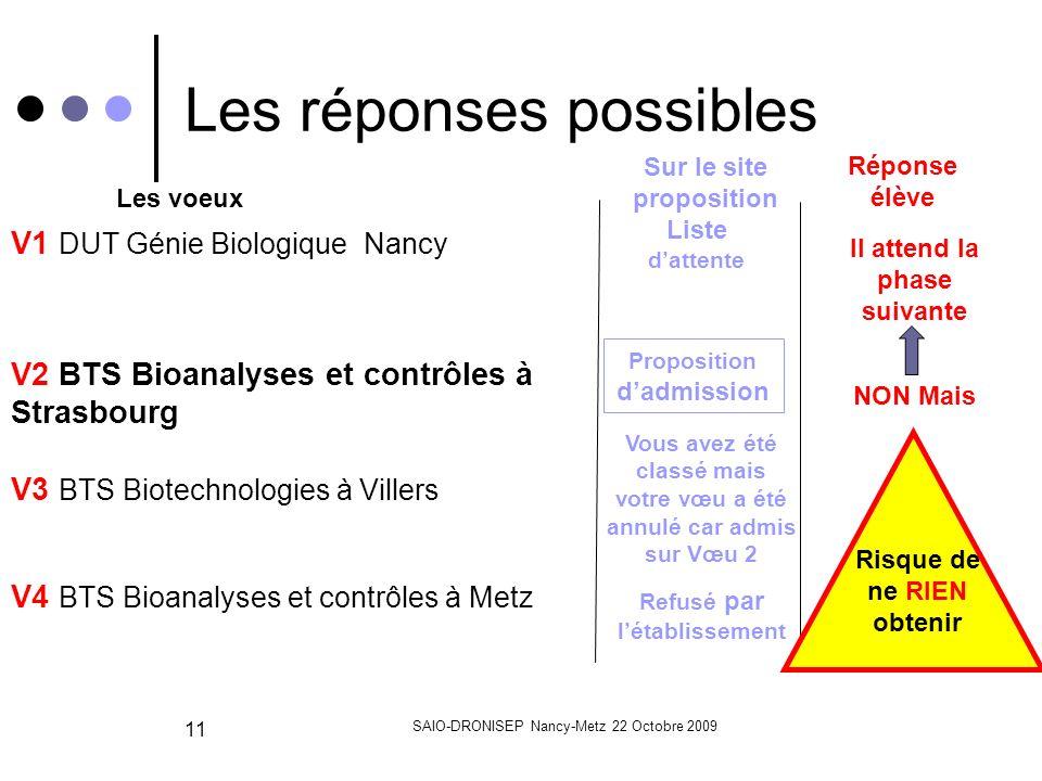 SAIO-DRONISEP Nancy-Metz 22 Octobre 2009 11 Les réponses possibles Sur le site proposition Liste dattente Réponse élève Il attend la phase suivante Les voeux NON Mais Proposition dadmission V1 DUT Génie Biologique Nancy V2 BTS Bioanalyses et contrôles à Strasbourg V3 BTS Biotechnologies à Villers Vous avez été classé mais votre vœu a été annulé car admis sur Vœu 2 V4 BTS Bioanalyses et contrôles à Metz Refusé par létablissement Risque de ne RIEN obtenir