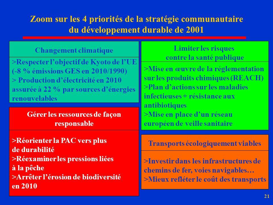 21 Zoom sur les 4 priorités de la stratégie communautaire du développement durable de 2001 Changement climatique >Respecter lobjectif de Kyoto de lUE