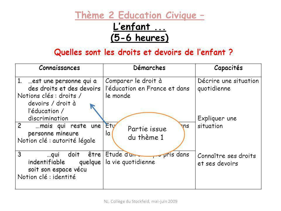Thème 2 Education Civique – Lenfant... (5-6 heures) Quelles sont les droits et devoirs de lenfant ? ConnaissancesDémarchesCapacités 1.…est une personn