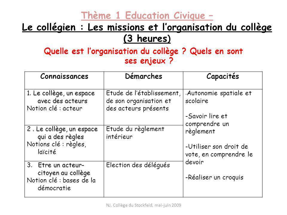 Thème 1 Education Civique – Le collégien : Les missions et lorganisation du collège (3 heures ) Quelle est lorganisation du collège ? Quels en sont se