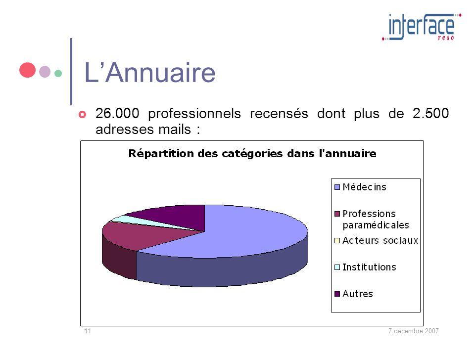 7 décembre 200711 LAnnuaire 26.000 professionnels recensés dont plus de 2.500 adresses mails :