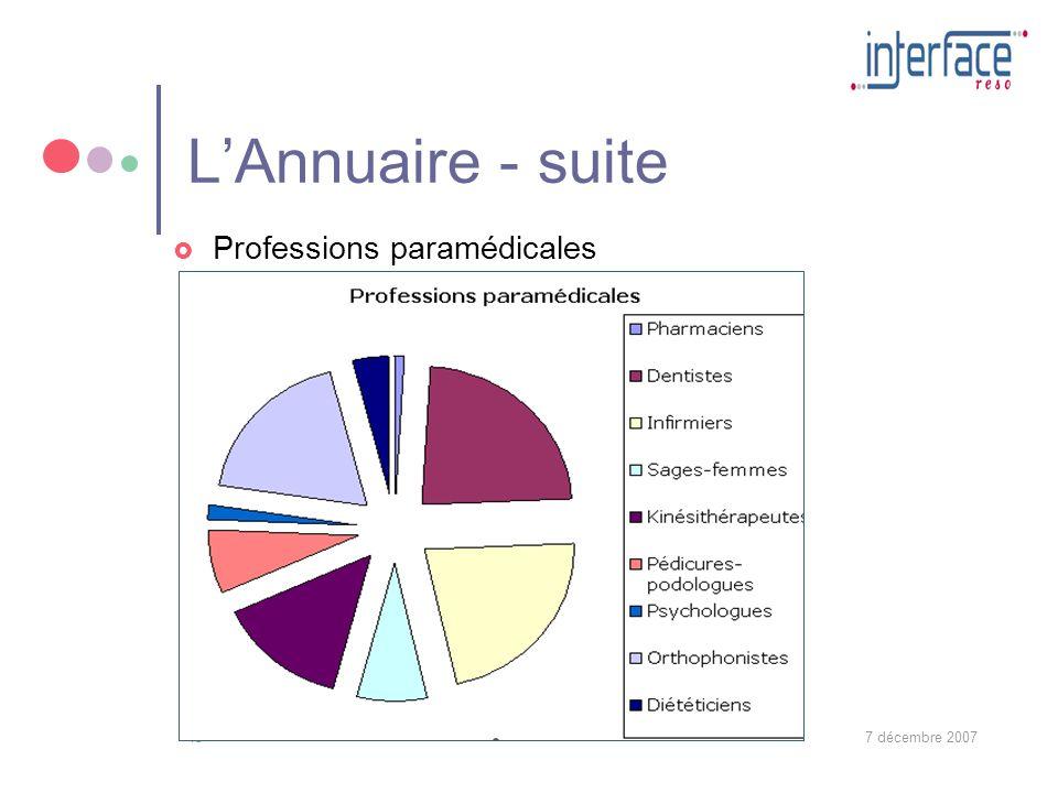 7 décembre 200713 LAnnuaire - suite Professions paramédicales