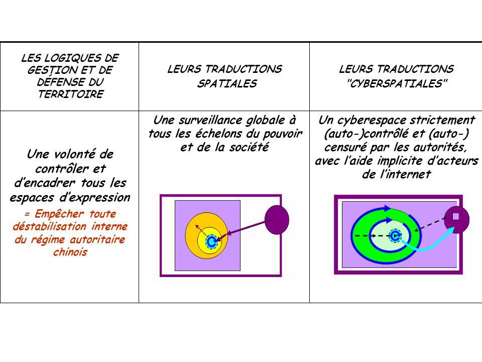 Un cyberespace strictement (auto-)contrôlé et (auto-) censuré par les autorités, avec laide implicite dacteurs de linternet Une surveillance globale à