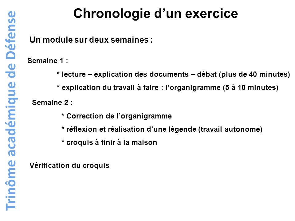 Trinôme académique de Défense Chronologie dun exercice Semaine 1 : * lecture – explication des documents – débat (plus de 40 minutes) * explication du
