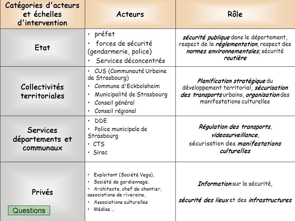 Régulation des transports, videosurveillance, sécurisation des manifestations culturelles DDE Police municipale de Strasbourg CTS Sirac Services dépar
