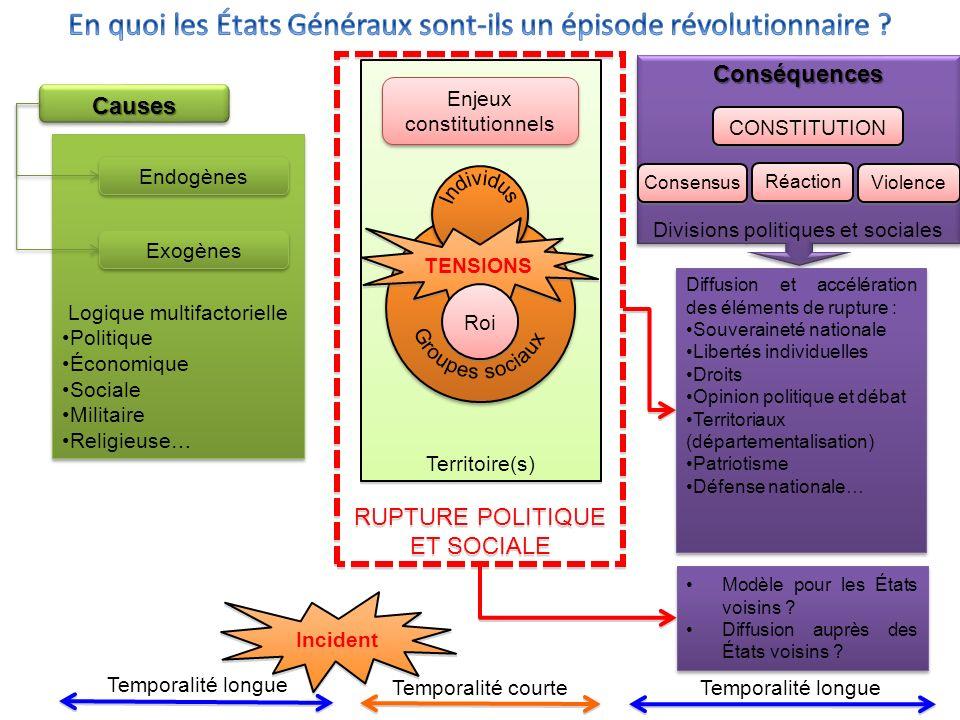 Conséquences Divisions politiques et socialesConséquences Modèle pour les États voisins .