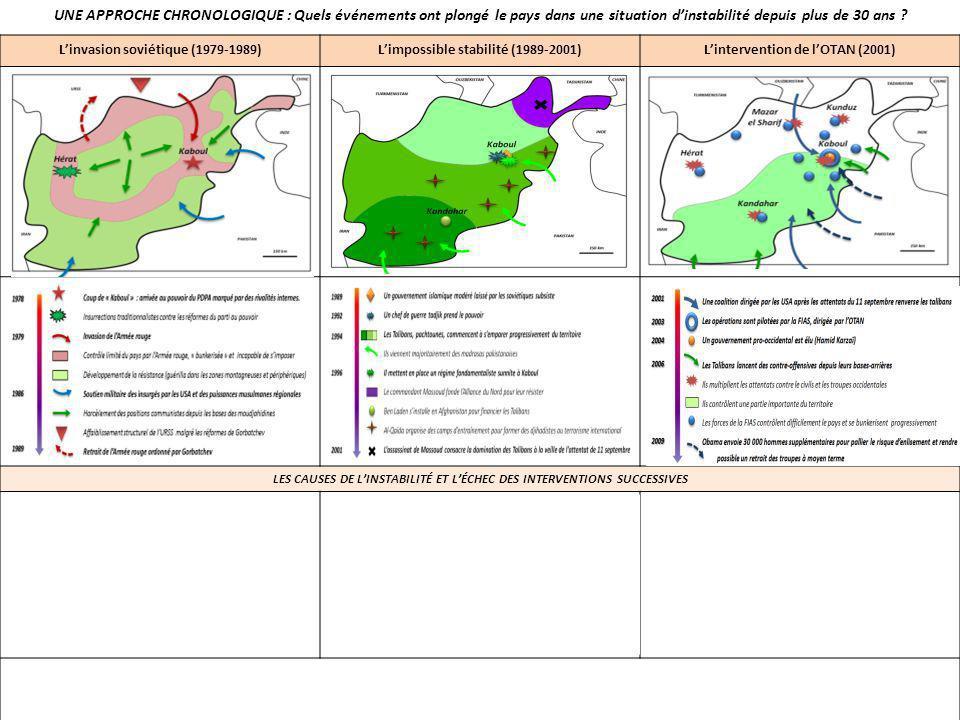 Linvasion soviétique (1979-1989)Limpossible stabilité (1989-2001)Lintervention de lOTAN (2001) LES CAUSES DE LINSTABILITÉ ET LÉCHEC DES INTERVENTIONS SUCCESSIVES Incapacité à comprendre lenvironnement naturel et socio-ethnique Armée inadaptée aux techniques de la guérilla Soutien militaire, logistique et financier des insurgés par lextérieur Accélération de la résolution de la Guerre froide Faiblesse de lEtat du fait des rivalités entre ethnies, factions … Radicalisation des fondamentalismes musulmans Développement des pratiques terroristes Soutien financier extérieur (pétromonarchies) Effectifs militaires insuffisants pour contrôler le territoire malgré un investissement technologique important Difficultés à saisir les traditions afghanes, la subtilité des rapports sociaux et les relations ethniques Faible légitimité et corruption du pouvoir mis en place Rôle fondamental des structures naturelles et socio-ethniques dans la chronologie des événements Importance du contexte international qui influence les conflits internes UNE APPROCHE CHRONOLOGIQUE : Quels événements ont plongé le pays dans une situation dinstabilité depuis plus de 30 ans ?