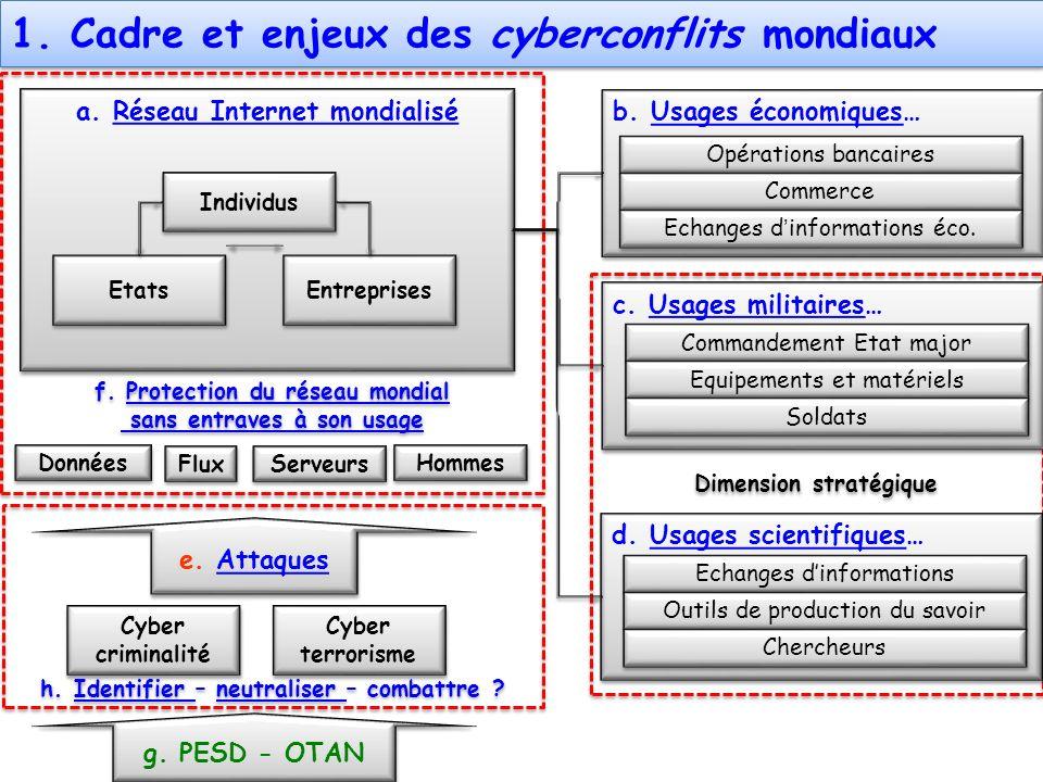 a. Réseau Internet mondialiséRéseau Internet mondialisé a. Réseau Internet mondialiséRéseau Internet mondialisé Dimension stratégique f. Protection du