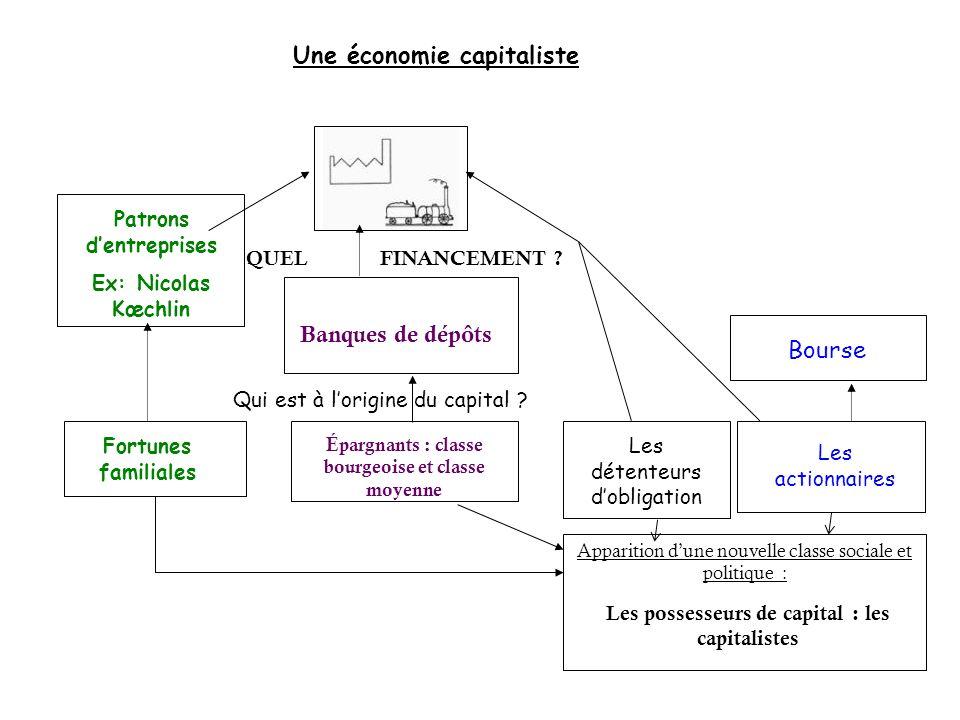 QUEL FINANCEMENT ? Qui est à lorigine du capital ? Apparition dune nouvelle classe sociale et politique : Fortunes familiales Patrons dentreprises Ex: