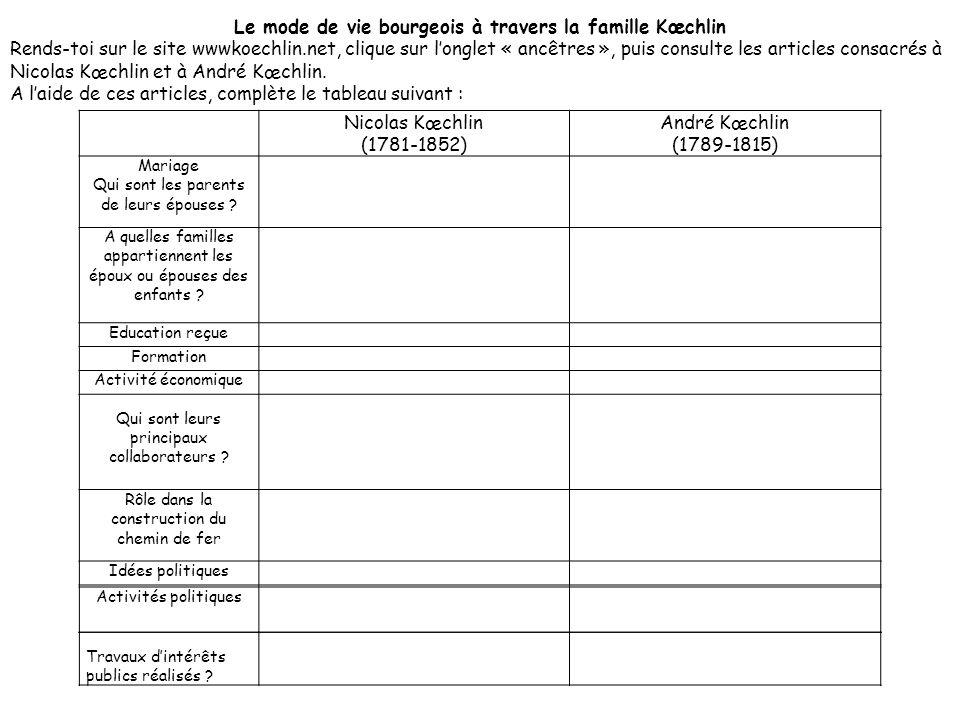 Nicolas Kœchlin (1781-1852) André Kœchlin (1789-1815) Mariage Qui sont les parents de leurs épouses ? A quelles familles appartiennent les époux ou ép