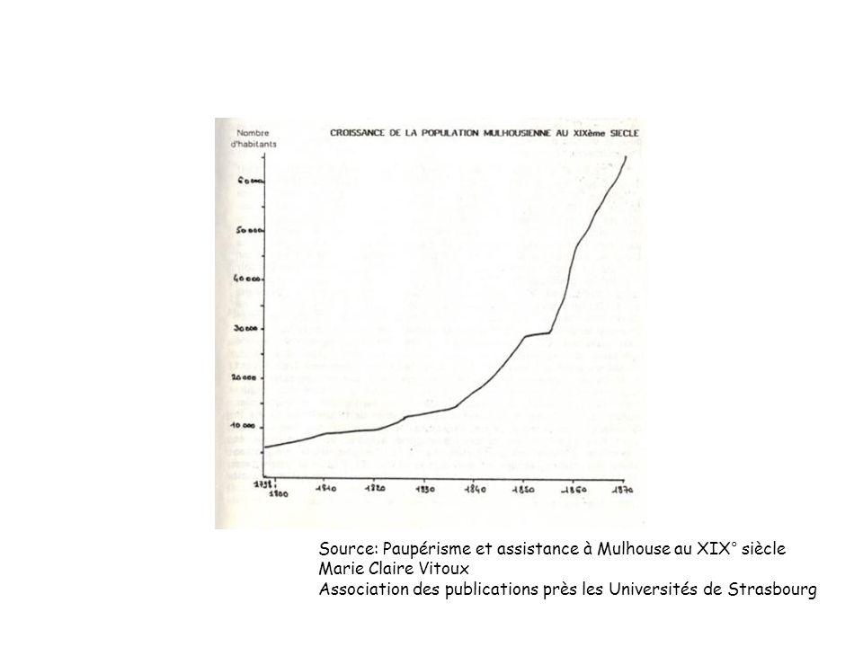 Source: Paupérisme et assistance à Mulhouse au XIX° siècle Marie Claire Vitoux Association des publications près les Universités de Strasbourg
