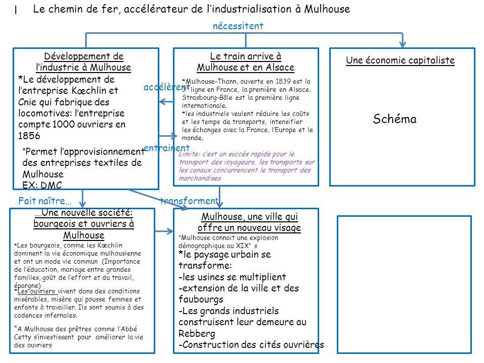 I accélèrent entrainent Le train arrive à Mulhouse et en Alsace Développement de lindustrie à Mulhouse *Mulhouse-Thann, ouverte en 1839 est la 3° lign