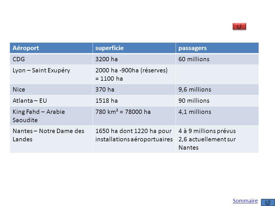 Aéroportsuperficiepassagers CDG3200 ha60 millions Lyon – Saint Exupéry2000 ha -900ha (réserves) = 1100 ha Nice370 ha9,6 millions Atlanta – EU1518 ha90