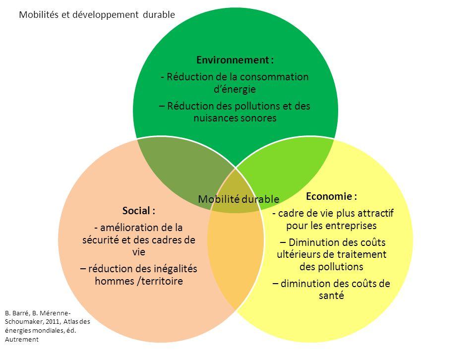 Environnement : - Réduction de la consommation dénergie – Réduction des pollutions et des nuisances sonores Economie : - cadre de vie plus attractif p