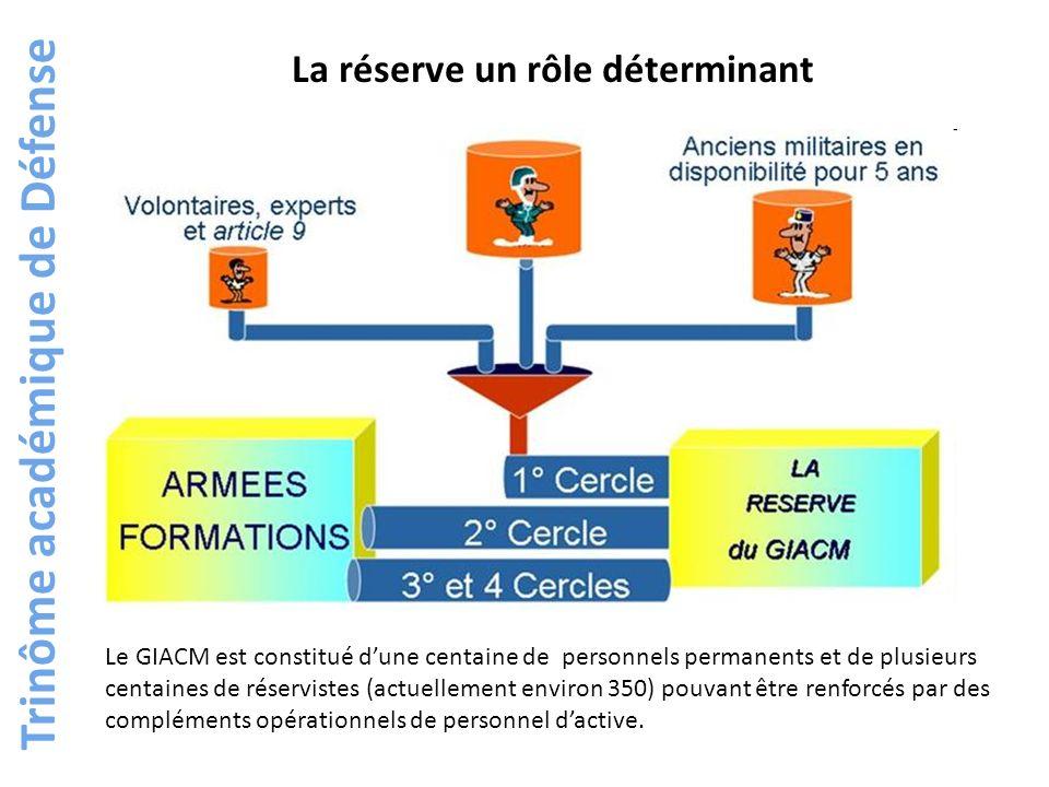 http://www.cdef.terre.defense.gouv.fr/publications/cahiers_drex/les_cahiers_recherche.htm Trinôme académique de Défense http://www.cicde.defense.gouv.fr/IMG/pdf/PIA/PIA-09.100.pdf
