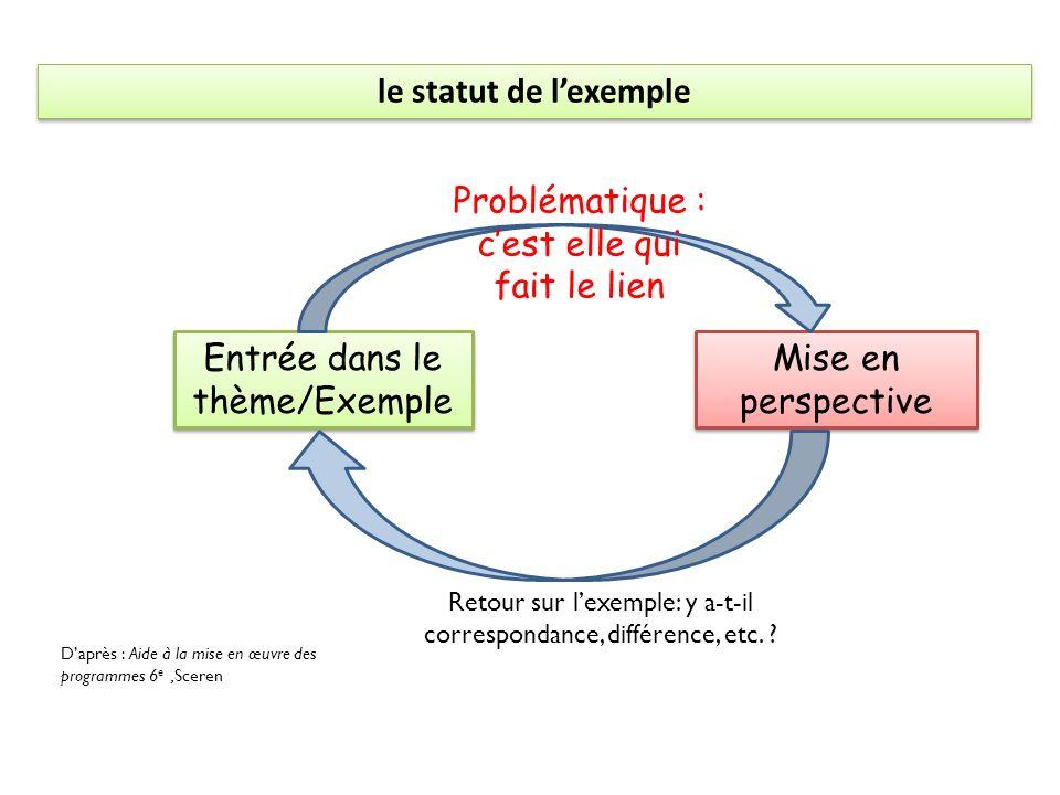 Entrée dans le thème/Exemple Mise en perspective Problématique : cest elle qui fait le lien Retour sur lexemple: y a-t-il correspondance, différence,