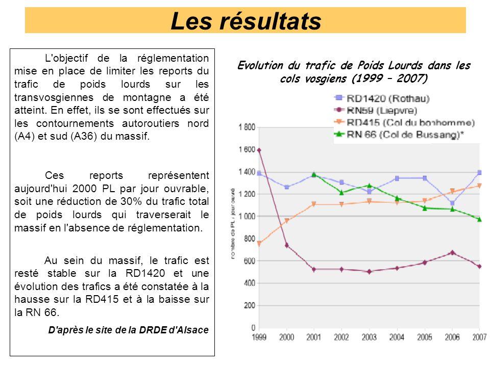Les résultats L'objectif de la réglementation mise en place de limiter les reports du trafic de poids lourds sur les transvosgiennes de montagne a été