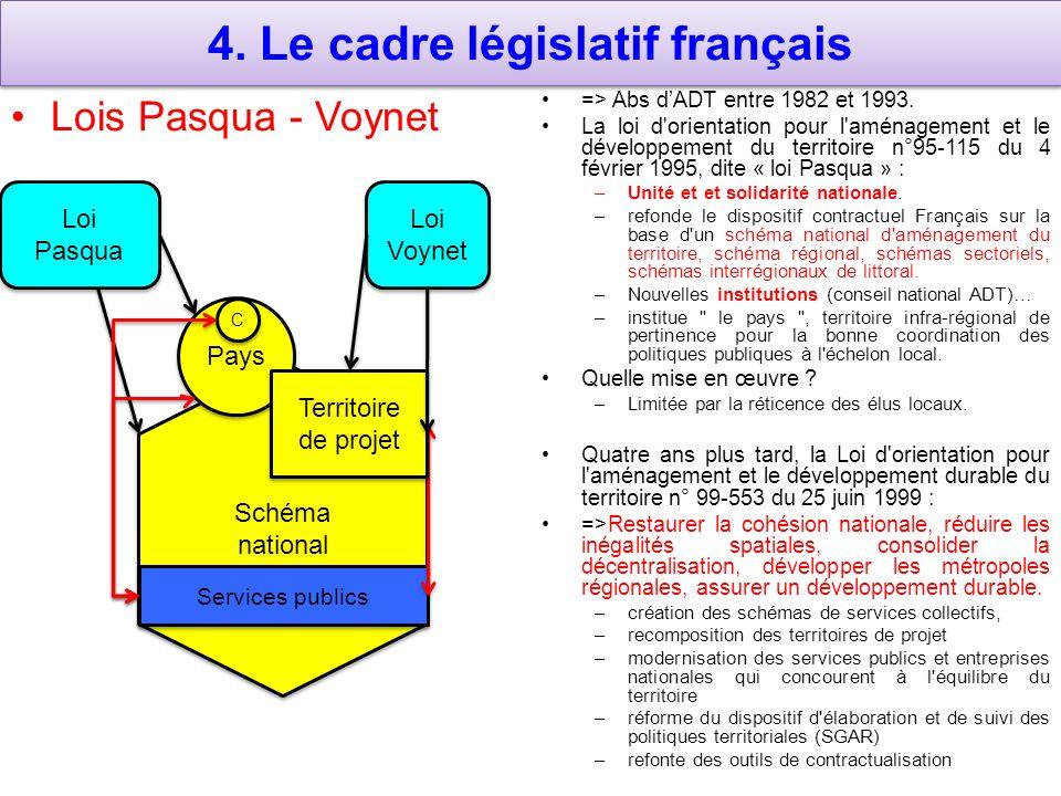 4.Le cadre législatif français Lois Pasqua - Voynet => Abs dADT entre 1982 et 1993.