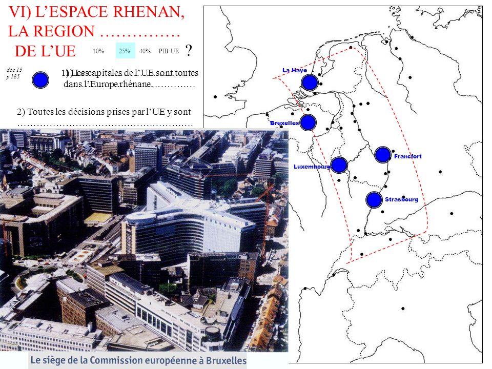 VI) LESPACE RHENAN, LA REGION …………… DE LUE 10% 25% 40% PIB UE 2) Toutes les décisions prises par lUE y sont ………………………………………………. doc 13 p 185 1) Les ……