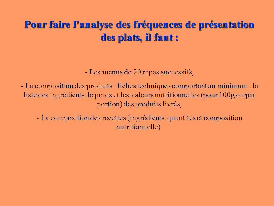 Pour faire lanalyse des fréquences de présentation des plats, il faut : - Les menus de 20 repas successifs, - La composition des produits : fiches tec