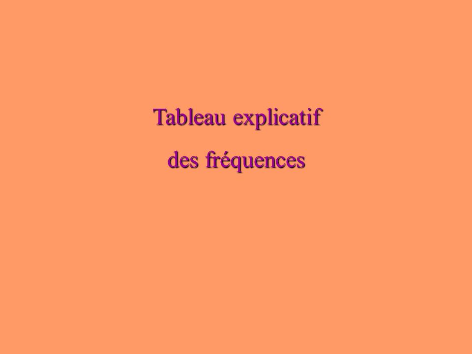 Tableau explicatif des fréquences