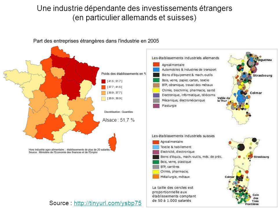 Une industrie dépendante des investissements étrangers (en particulier allemands et suisses) Alsace : 51,7 % Source : http://tinyurl.com/ysbp75http://